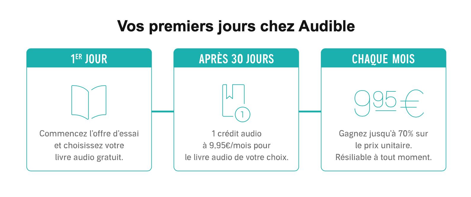 Fonctionnement de l'abonnement chez Audible : livres audio pour s'inspirer et développer son entreprise.